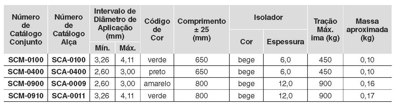 tabela scm